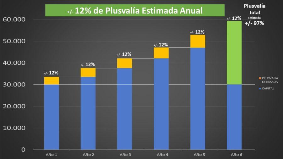 01 CRECIMIENTO DEL 12% ANUAL A INTERÉS COMPUESTO
