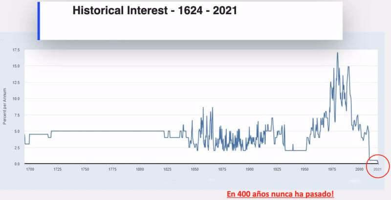 INTERESES BANCARIOS HISTORICOS