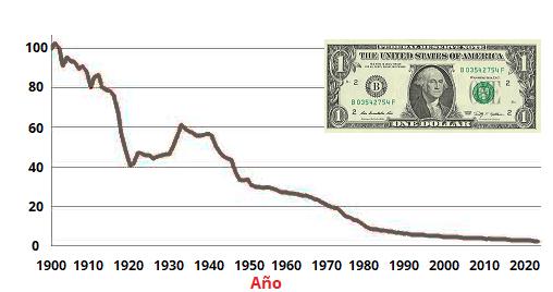 Poder-adquisitivo-dolar.B