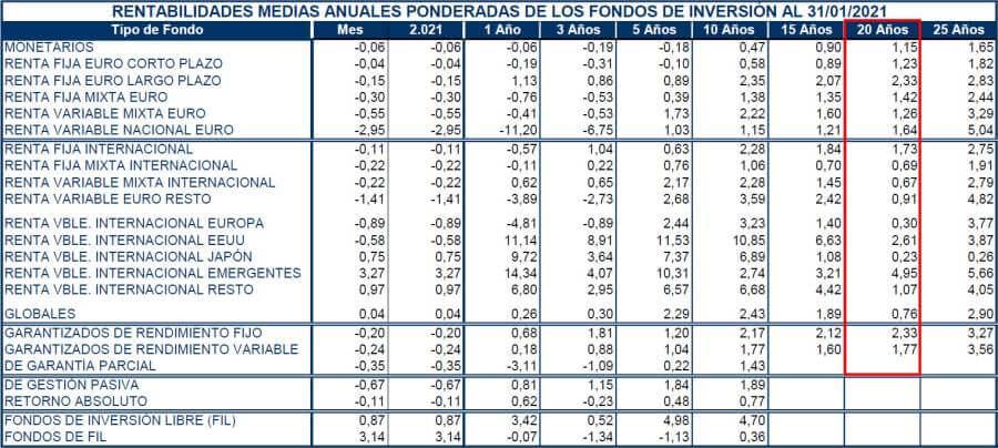 RENTABILIDAD FONDOS DE INVERSION 8